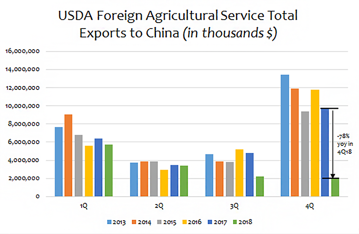 Source: USDA Foreign Agricultural Service Global Agricultural Trade System