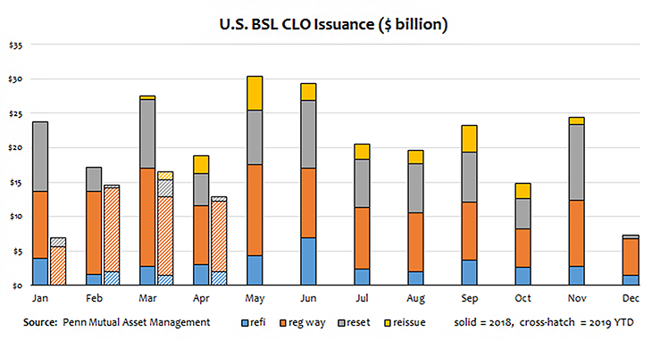 CLO Issuance: Tapping the Brakes After a Record Year Photo