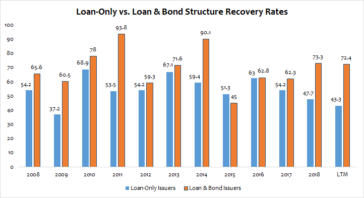 Loan-Only Capital Structures on the Rise   Penn Mutual ...