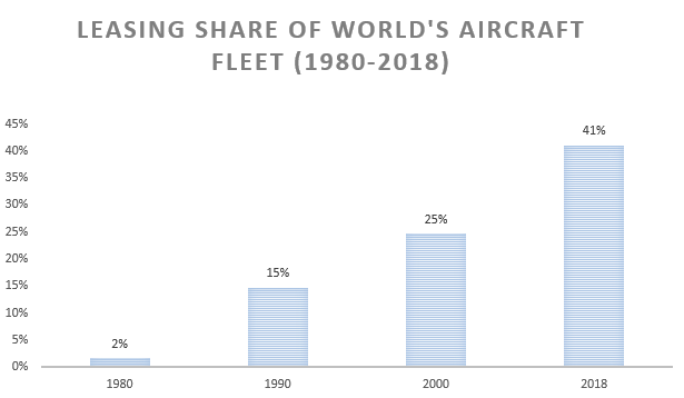 Source: Ascend and Boeing analysis; 2017, 2018: Ascend data only