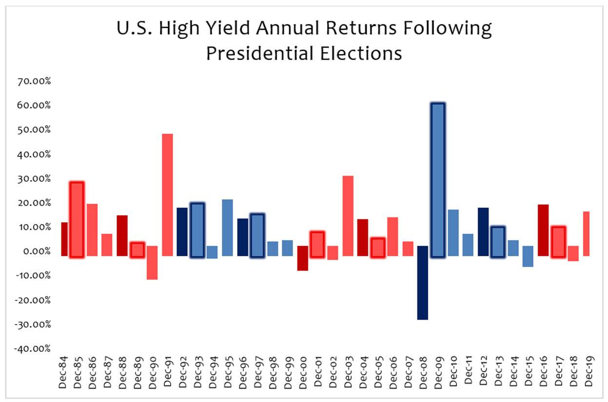 Source: Barclays U.S. Corporate High Yield Index; The dark red and blue denote whether a republican or democrat won the election. The following year returns are depicted with the bold outline.